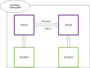 PSC_Replication